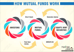 Mutual fund working investing