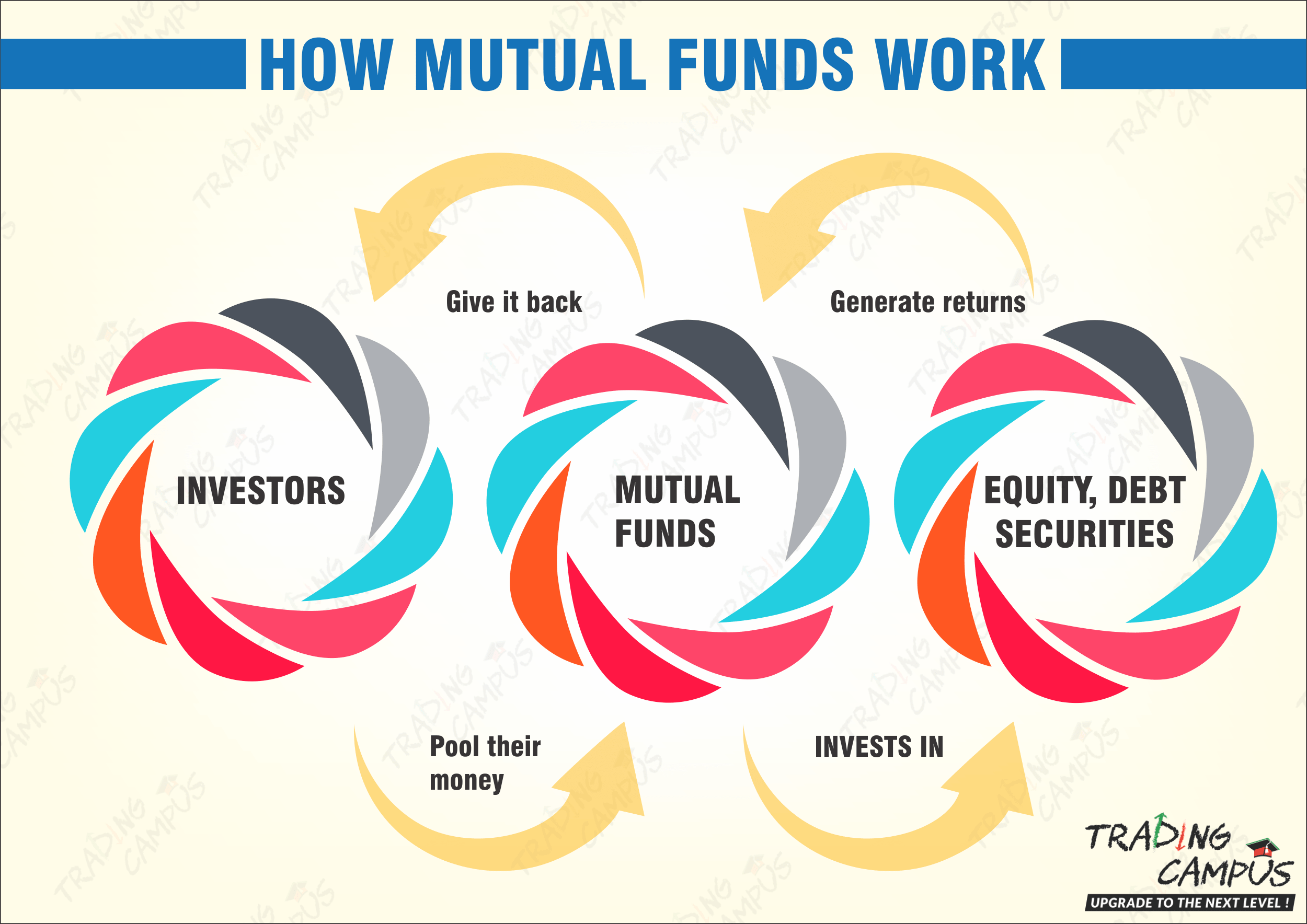 how do mutual funds work. Black Bedroom Furniture Sets. Home Design Ideas